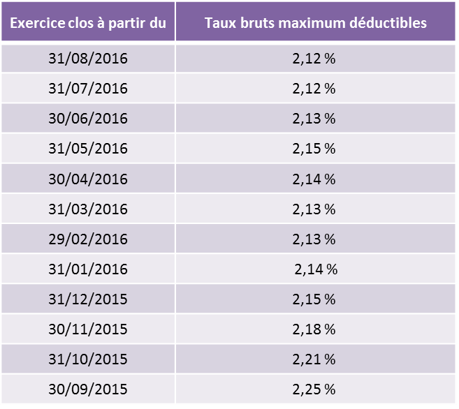taux-interets-comptes-courants-associes